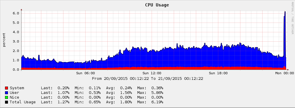 LinuxBox Router CPU Usage