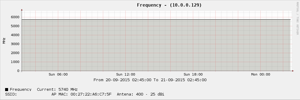 Ubiquiti Networks Wireless Frequency