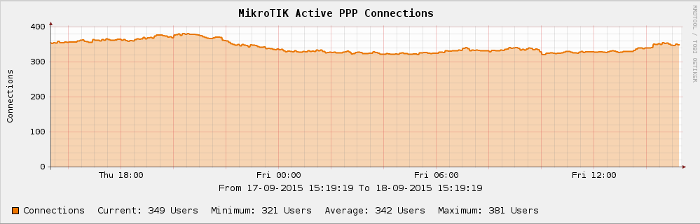PPPoE MikroTIK Connection Clients